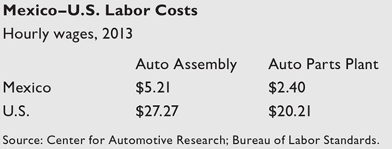 A chart compared labor costs in the U.S. and Mexico; in 2013, workers in both Mexican auto assembly and parts plants earned less than 20% of the U.S. wage. (Chart by CLAS; data from Center for Automotive Research and the Bureau of Labor Standards.)