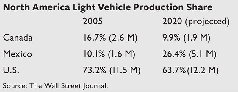 A table showing light vehicle production in the NAFTA countries in 2005 and projected in 2020; Mexico has been gaining at the expense of Canada and the U.S. (Data from The Wall Street Journal.)