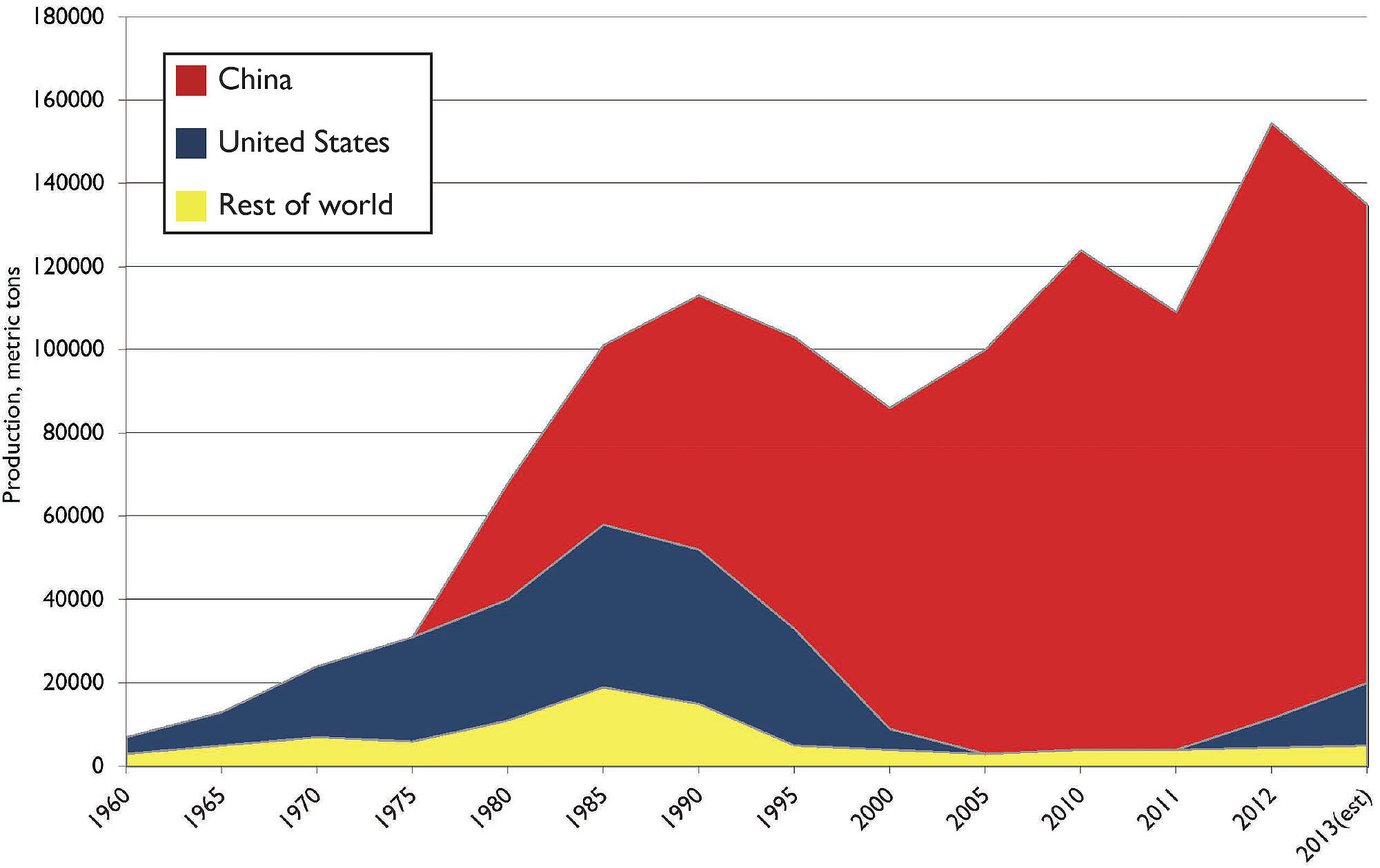 Chart showing that China dominates the world's production of rare earth oxides. (Chart courtesy of Julie Klinger).