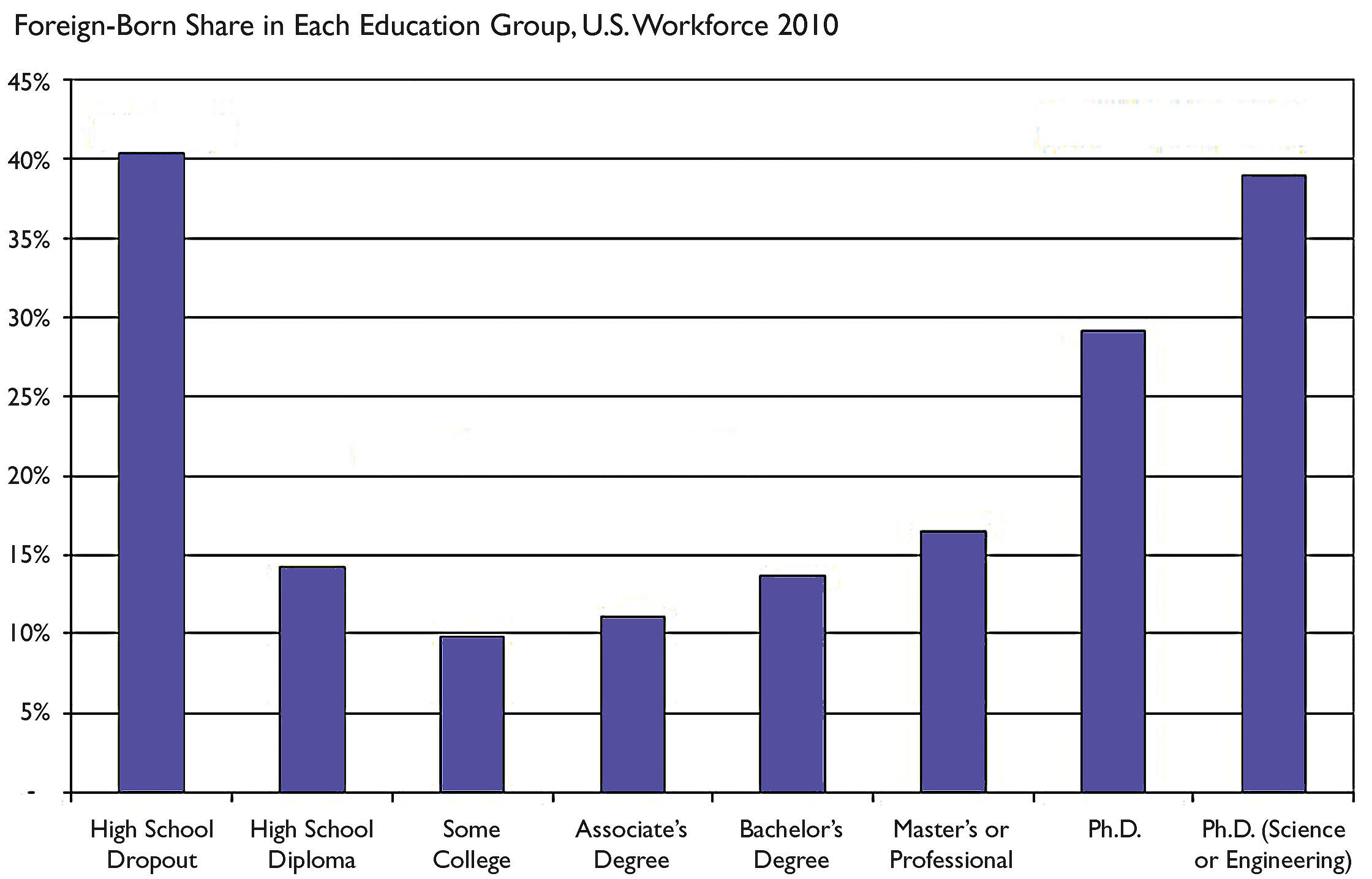 A chart showing that foreign-born workers tend to cluster in high and low education groups. (Chart courtesy of Giovanni Peri.)