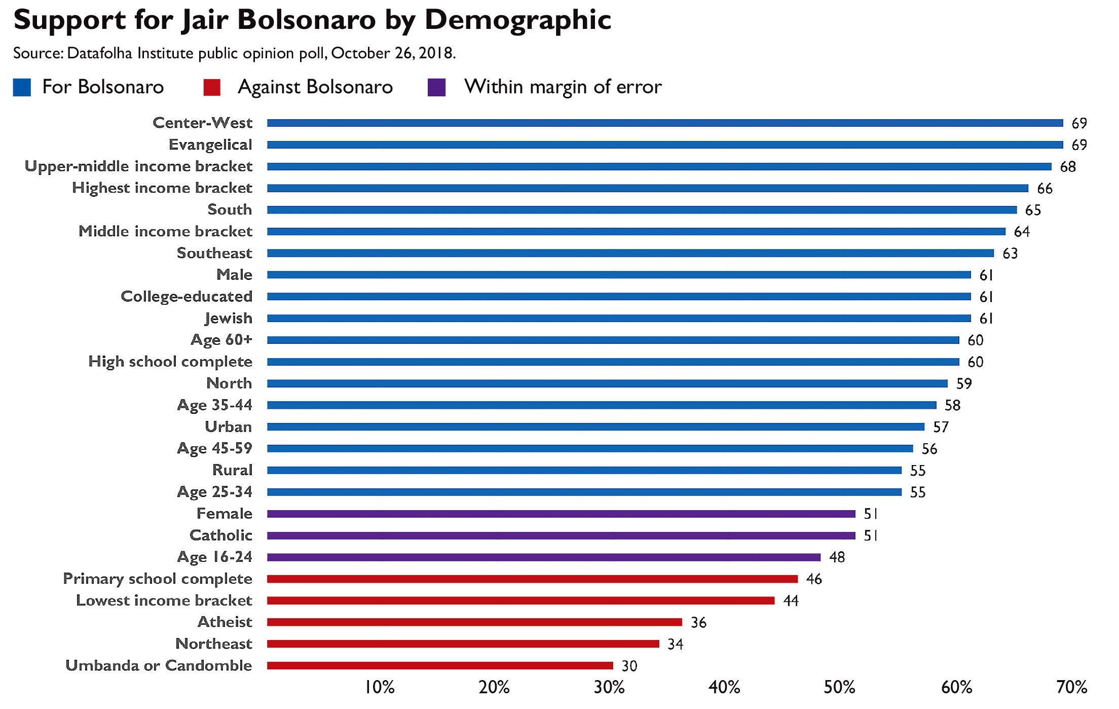 Graph showing support for Jaír Bolsonaro by demographic, from a Datafolha institute poll, October 2018.