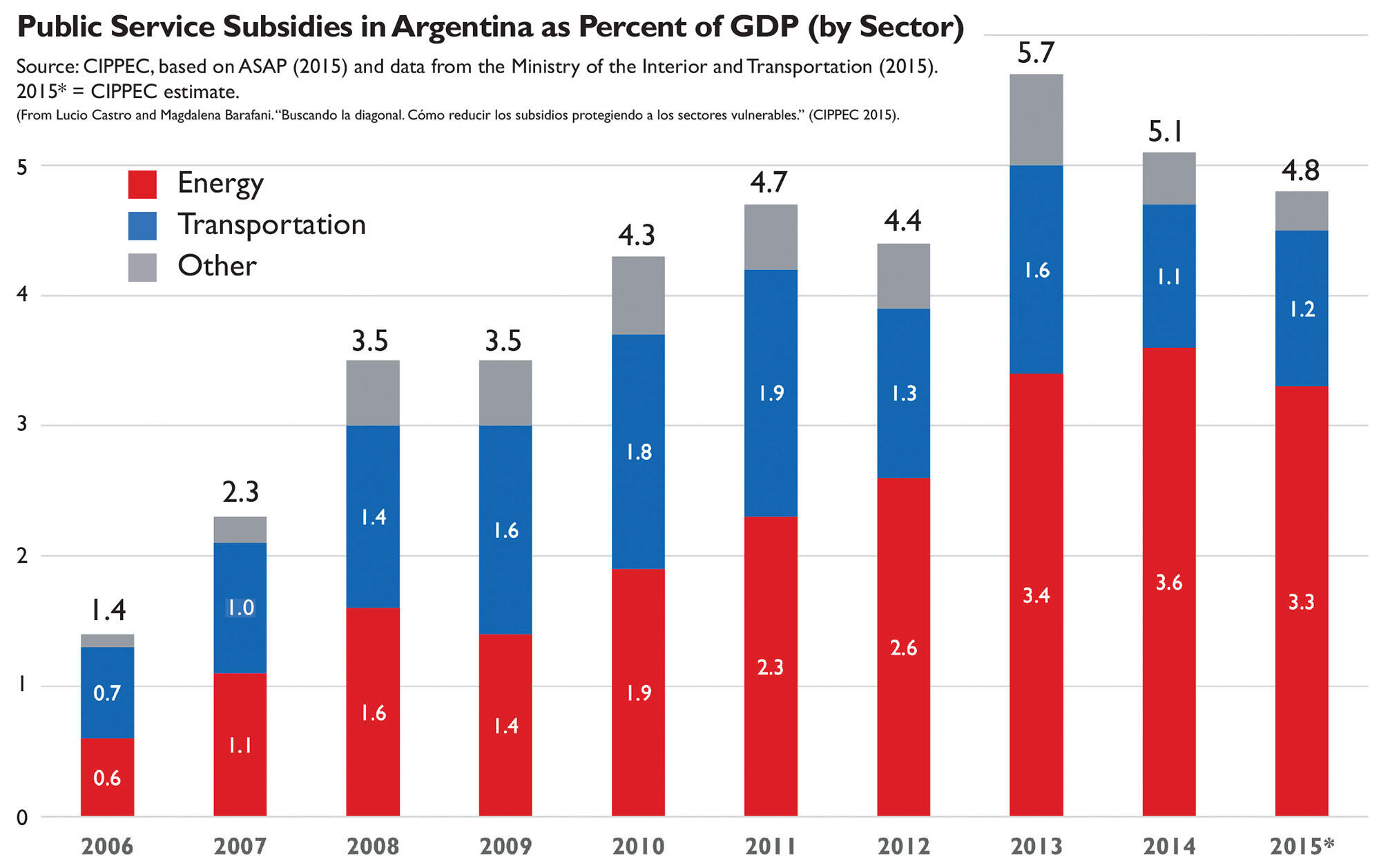 Chart showing consumer subsidy growth in Argentina as percentage of GDP, 2006-15.
