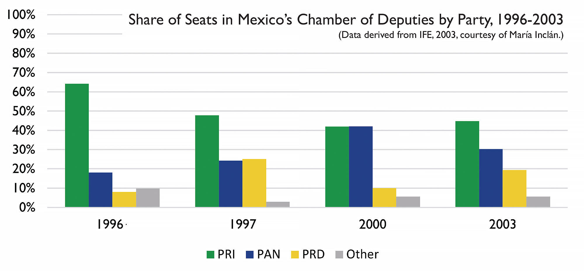 Share of Seats in Mexico's Chamber of Deputies by Party, 1996-2003 (Data derived from IFE, 2003, courtesy of María Inclán.)