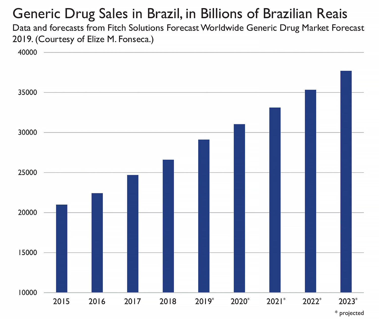Generic Drug Sales in Brazil, in Billions of Brazilian Reais Data and forecasts from Fitch Solutions Forecast Worldwide Generic Drug Market Forecast 2019. (Courtesy of Elize M. Fonseca.)